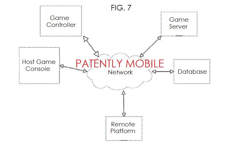 3AF - GOOGLE SMART GAMEPAD FIG. 7 A NETWORK CONFIGURATION