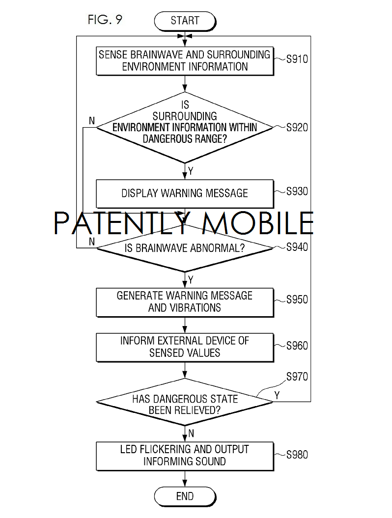 4AF - SAMSUNG PATENT SMART WEAR HAZARD SUIT FLOWCHART FIG. 9