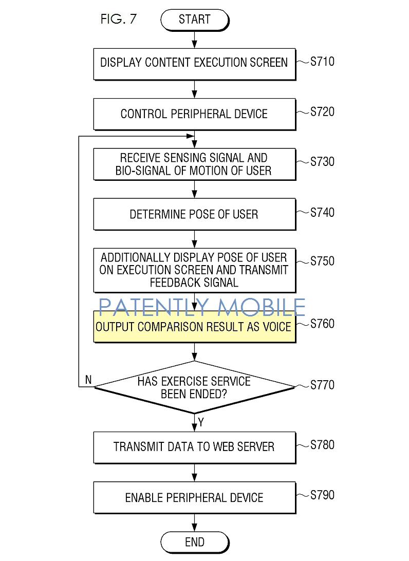 4AF - Fig. 7 samsung wearable patent