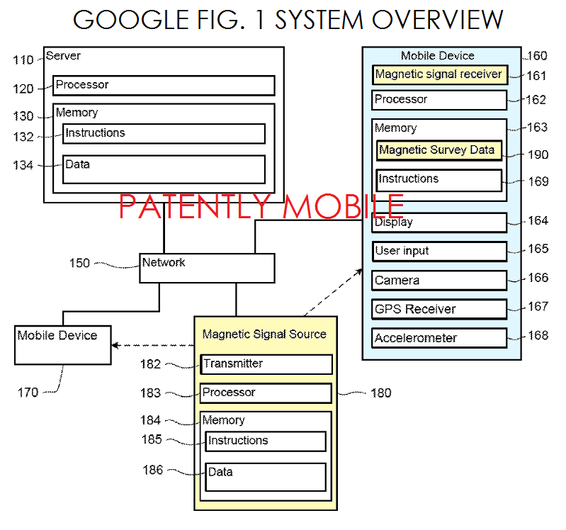 4A - GOOGLE FIG. 1 SYSTEM OVERVIEW